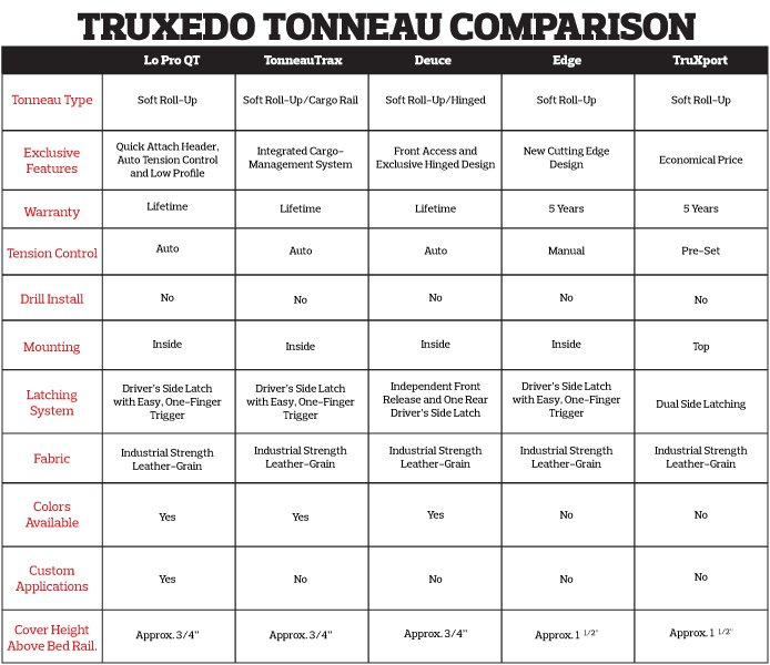 Truxedo Edge Tonneau Cover Roll Up Tonneau Truck Bed Cover Autoanything