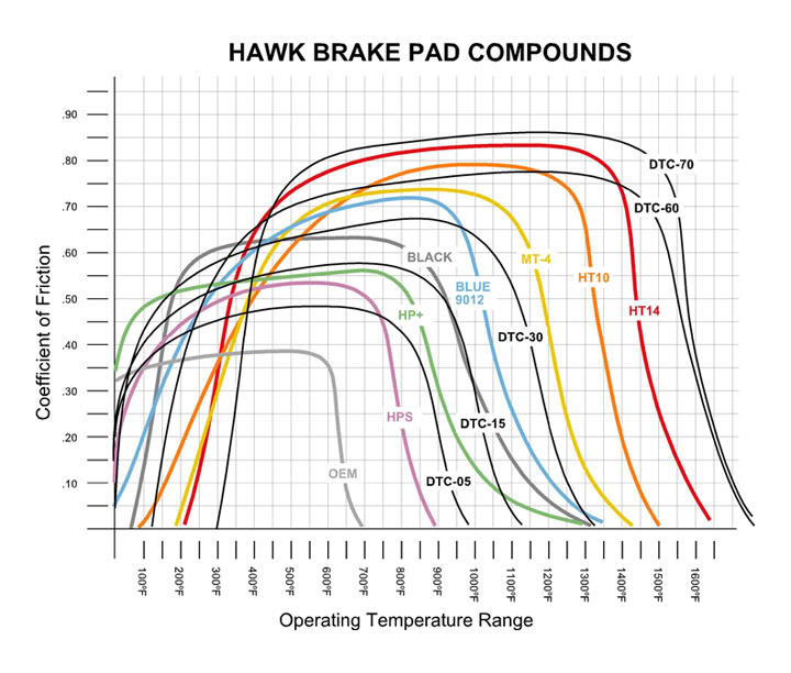 Brake Fade Chart : Feedback or recommendation for brake pads rotors miata