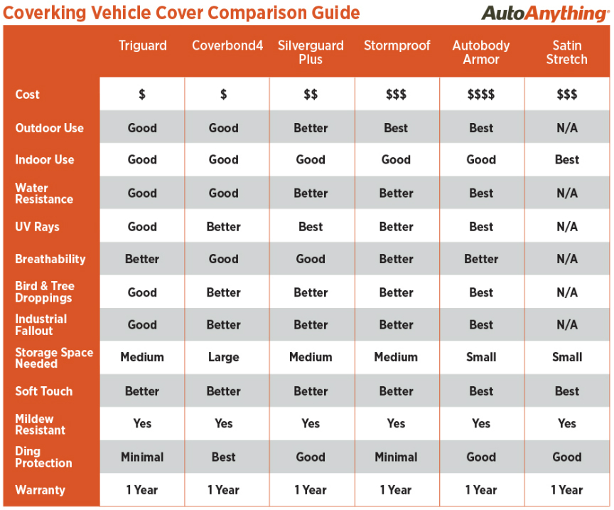 Coverking Car Cover Comparison Chart