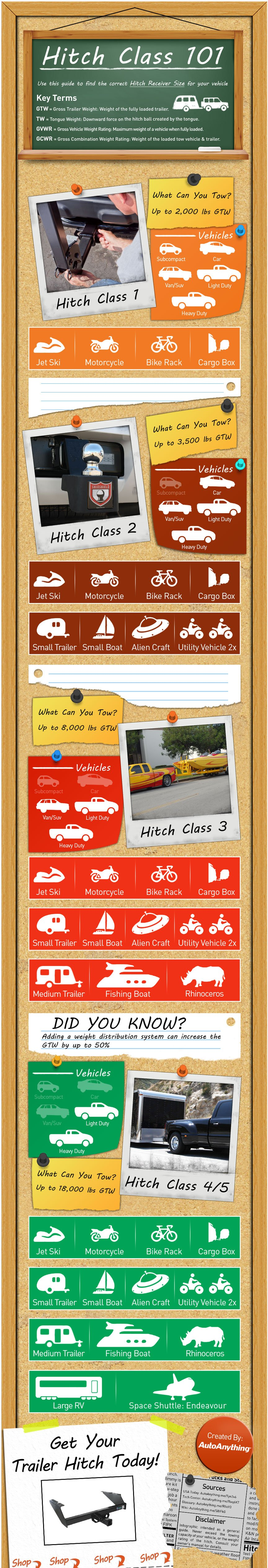 Trailer Hitch Class Infographic