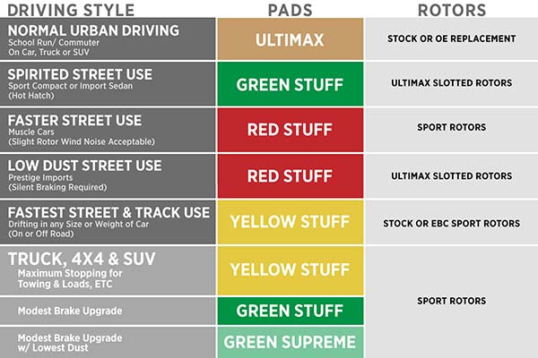 ebc brake pad recommendation chart by driving style