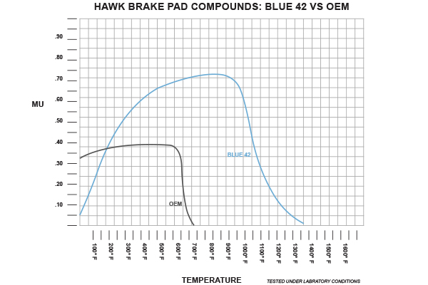 hawk blue 42 racing brake pads compound graph