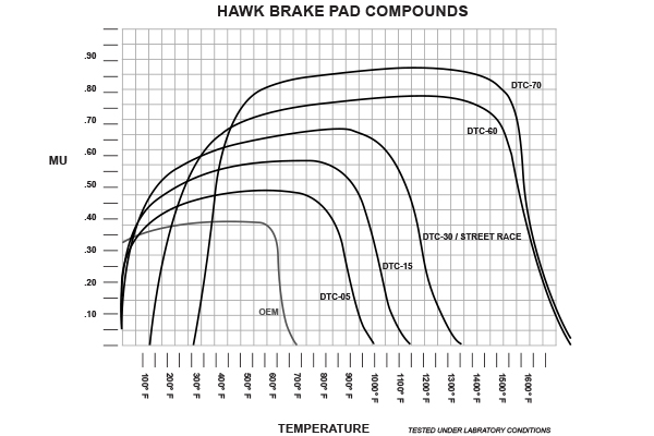 hawk dtc racing brake pads compound graph