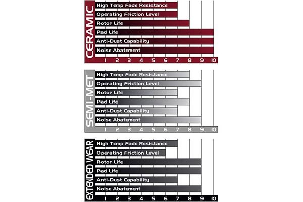 posi quiet ceramic brake pads comparison chart