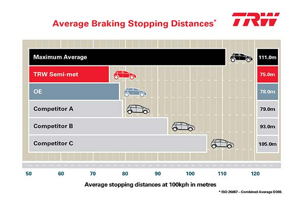 trw-premium-brake-pads-stopping-distance