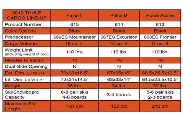 thule pulse cargo box info6849