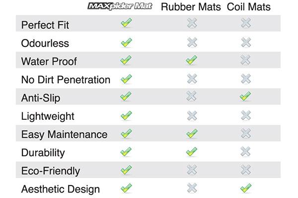 3d-maxpider-kagu-cargo-liner-features
