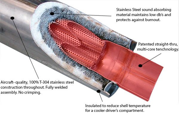 borla exhaust technology muffler cutaway