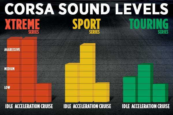 Corsa Sound Level Diagram