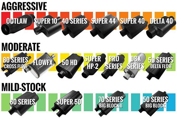 "Flowmaster 524554 Super 50 Series Series Muffler 2.25/"" Dual Inlet//Dual Outlet"