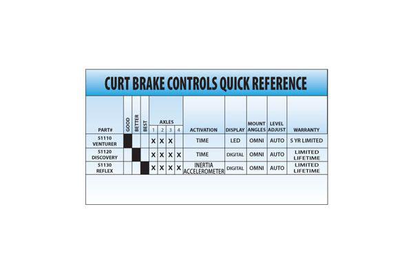 CURT Venturer Brake Controller FREE SHIPPING