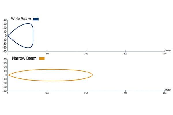 hella led light bar 350 chart 2