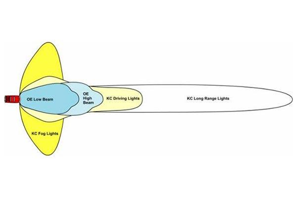 kc hilites beam pattern