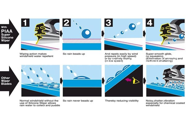 piaa super silicone wiper blades illustration