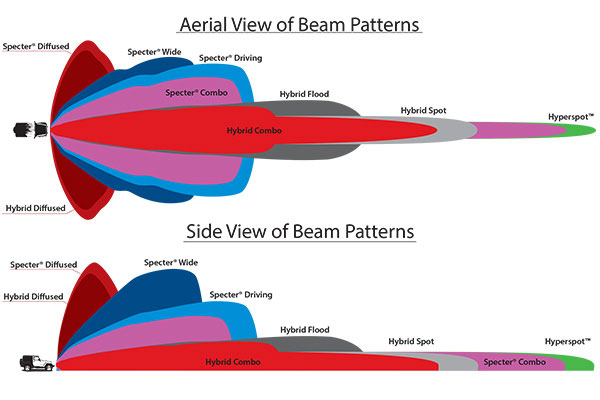 rigid beam patterns compared aerial side view