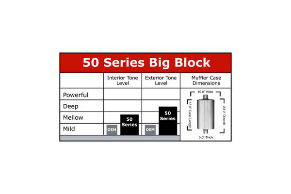 flowmaster 50 series big block
