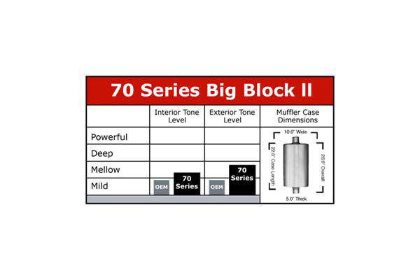 flowmaster 70 series big block ll