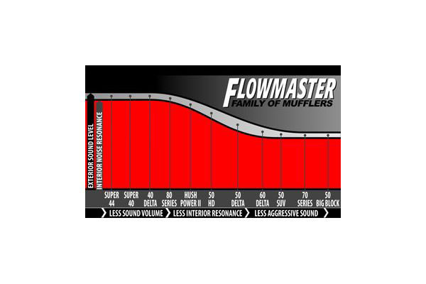 flowmaster mufflers 40 series delta flow family of mufflers