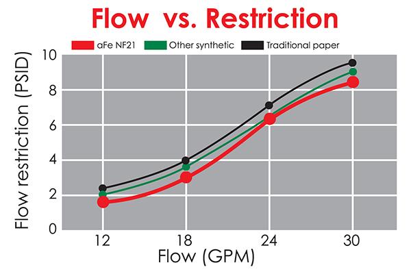 afe oil filters flow vs restriction