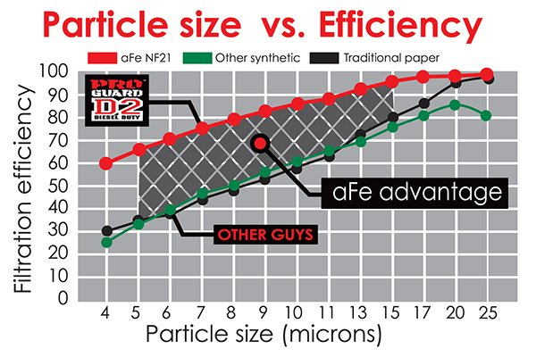 afe oil filters particle size efficiency
