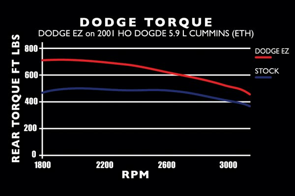 edge EZ 2001 TRQ chart dodge