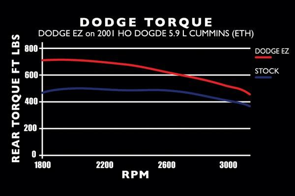 edge EZ 2001 TRQ chart dodge