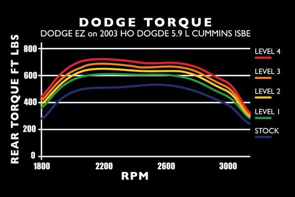 edge EZ 2003 TRQ chart dodge