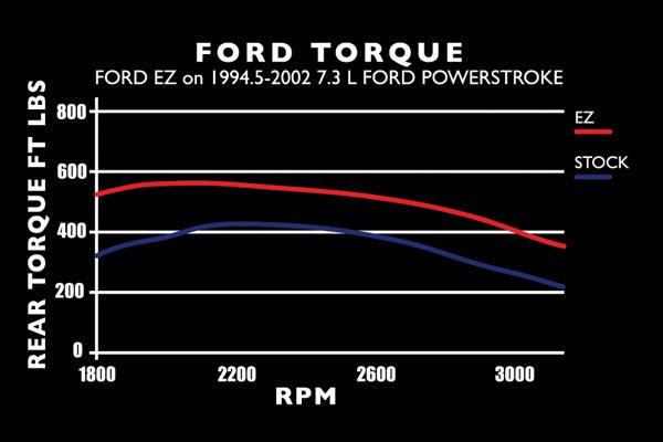 edge EZ TRQ chart ford