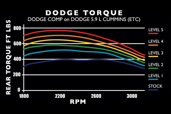edge comp TRQ chart dodge