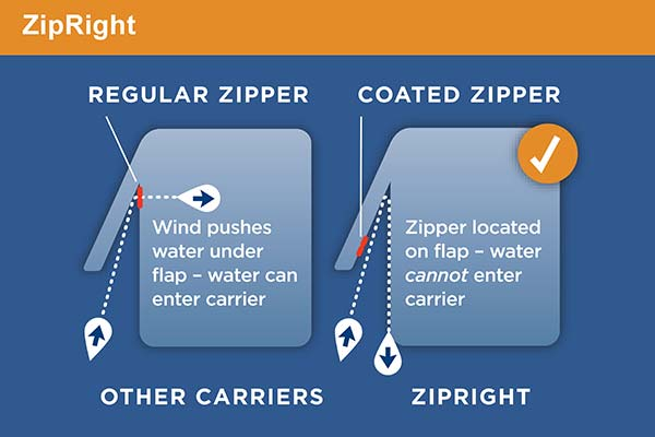 rightline-gear-sport-2-car-top-carrier-zipright-chart