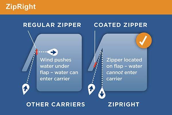 rightline-gear-sport-jr-car-top-carrier-zipright-chart