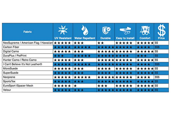 Caltrend Seat Cover Fabric Comparison Chart