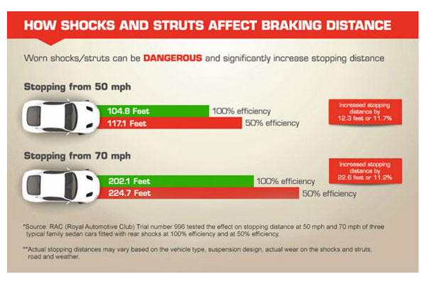 gabriel how shocks and struts affect braking distance related4 5840