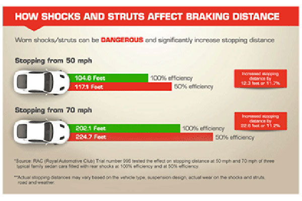 gabriel how shocks and struts affect braking distance related5 5841