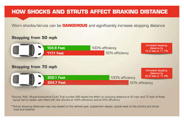 gabriel how shocks and struts affect braking distance related5 5842
