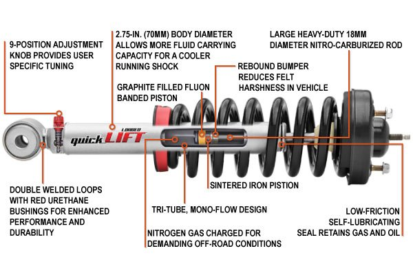 rancho quicklift loaded leveling struts ram info graphic