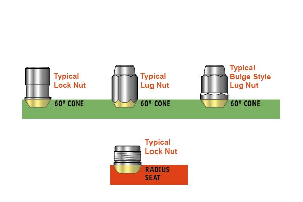 mcgard cone seat lug nut wheel locks cone radius verification