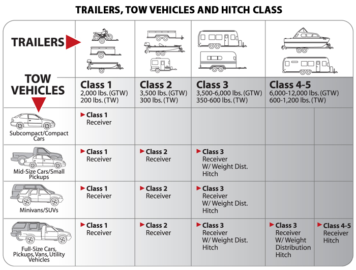 what are the best trailer hitches how trailer hitches towing rh autoanything com