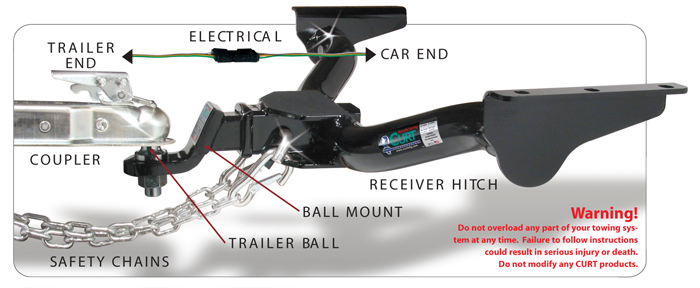 Towing Overview